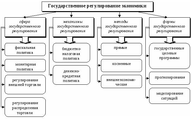 курсовая работа государственное регулирование экономики цели модели практика