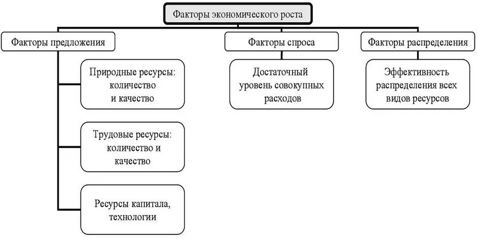 Курсовая работа факторы модели экономического роста вакансии для девушек без опыта работы в челябинске
