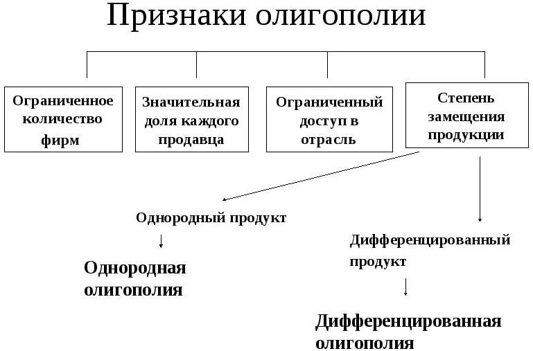 Курсовая работа олигополия модели олигополии работа для девушек в сфере досуга крым