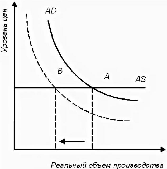 курсовая работа общее макроэкономическое равновесие его модели и механизмы