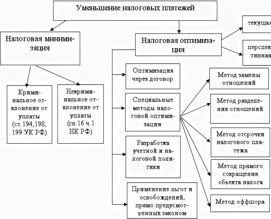 Оптимизация налога на прибыль организаций работа на дому в москве вакансии бухгалтера