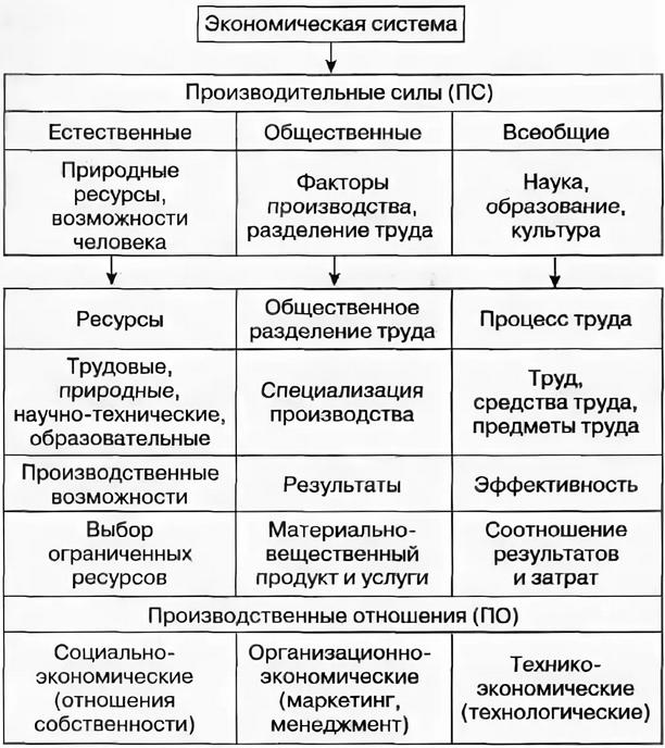 типы и модели экономических систем курсовая работа
