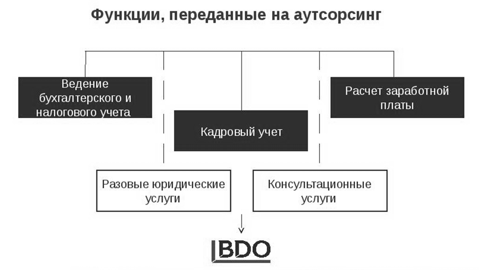 услуги аутсорсинга налоговый учет