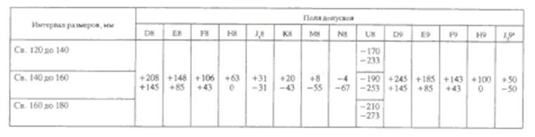 Допуски и посадки - основные сведения с примерами