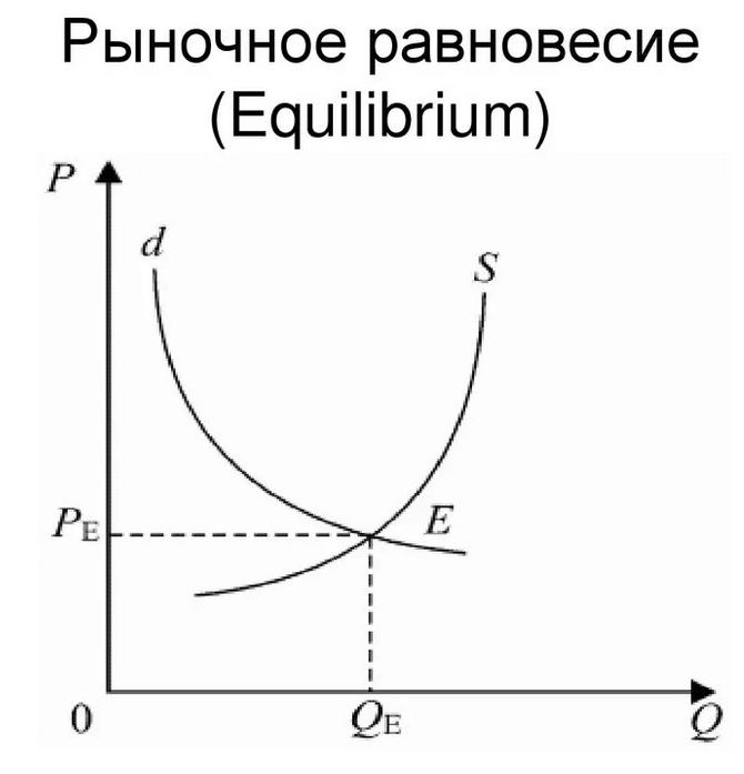 Курсовая работа рыночное равновесие и его модели работа по вемкам в ногинск